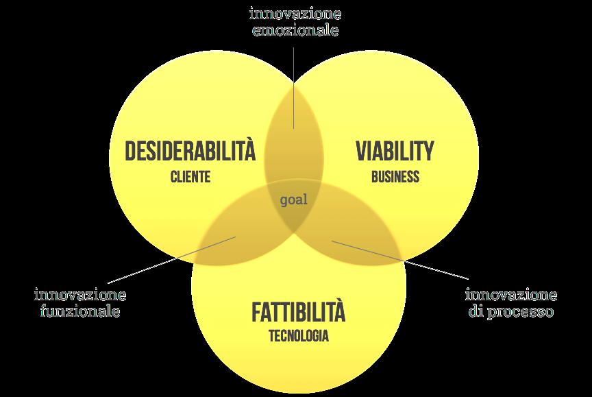 Design Thinking Schema fattibilità desiderabilità viability