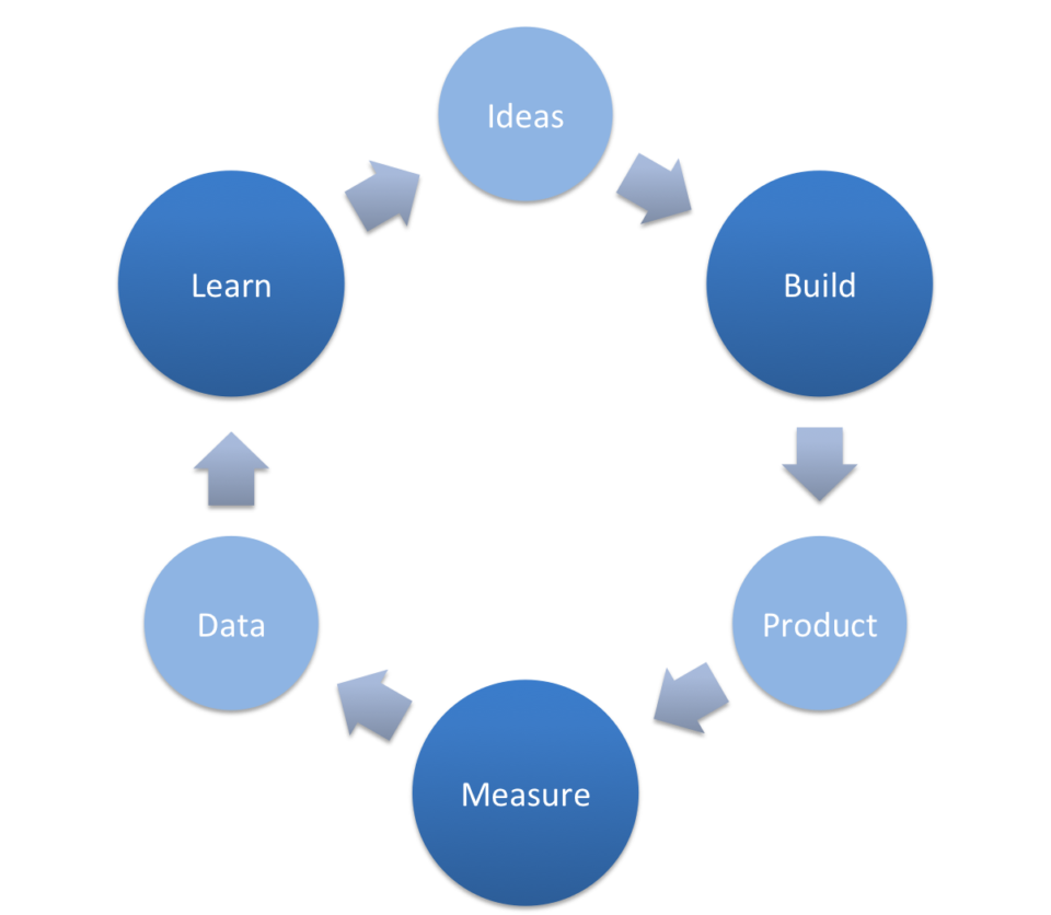 Ciclo Build Measure Learn