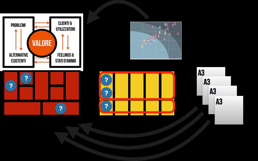 Il ciclo del modello sperimentale per il business model