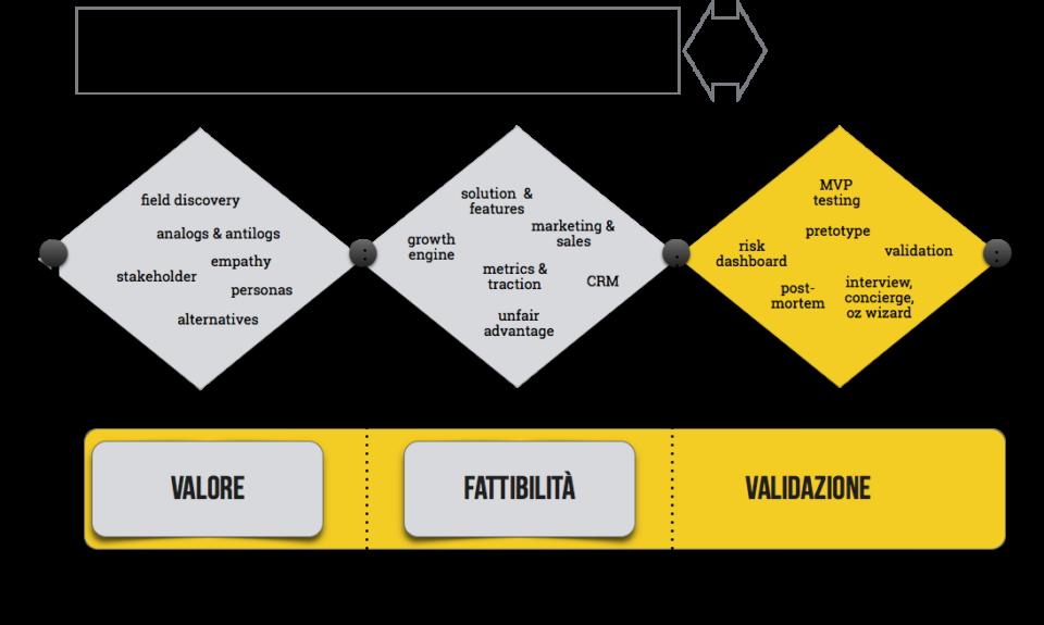 Processo iterativo Lean Startup