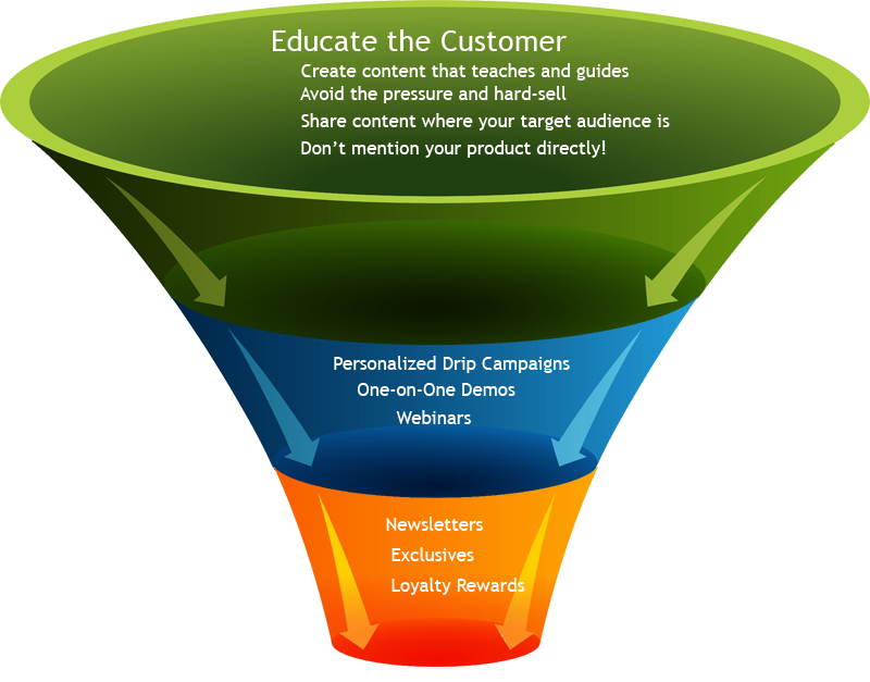 funnel del marketing