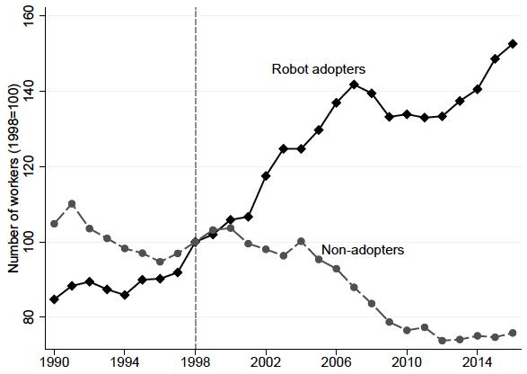 Il grafico che illustra l'andamento dell'occupazione in Spagna rispetto all'adozione di robot