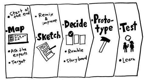 Schema delle fasi del Design Sprint