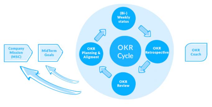 Il Ciclo OKR