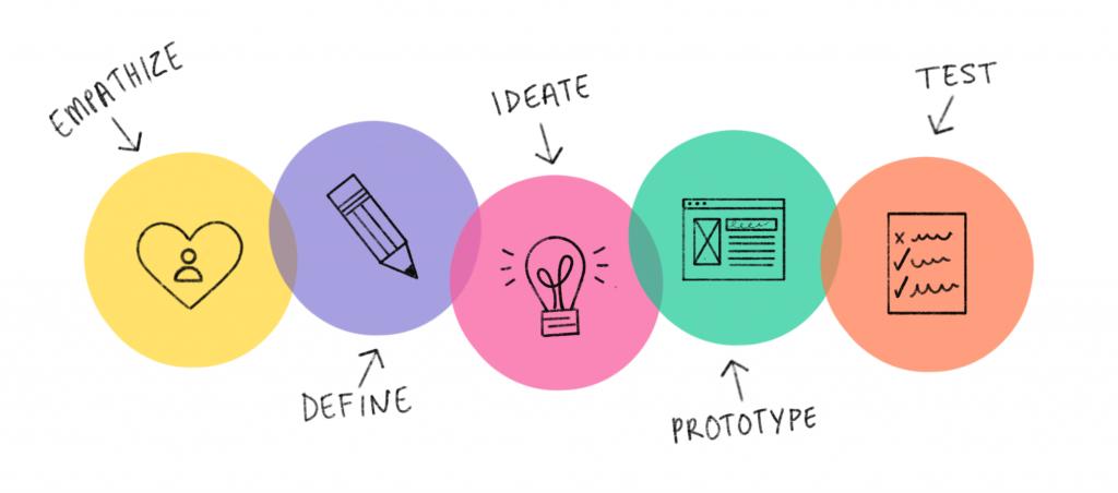Schema Design Thinking